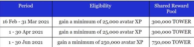 tower token distribution