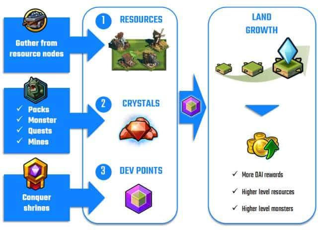 League of kingdoms reward system